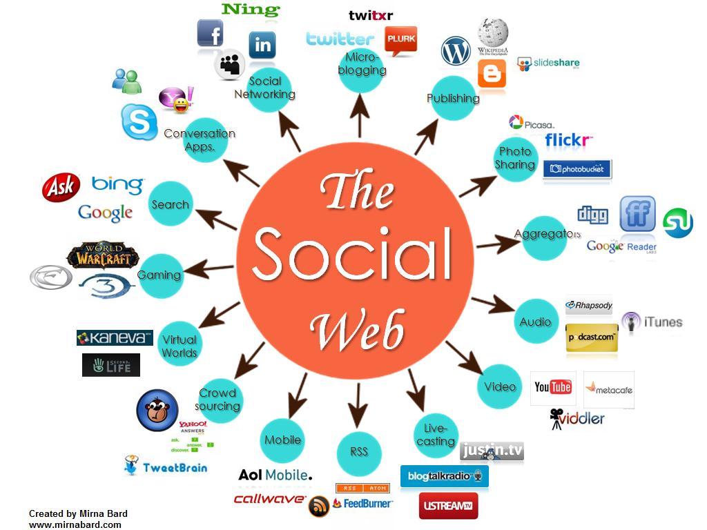 Zarpa en Emprender en la web Social